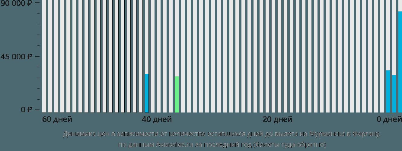 Динамика цен в зависимости от количества оставшихся дней до вылета из Мурманска в Фергану