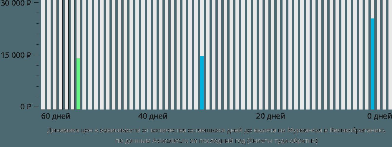 Динамика цен в зависимости от количества оставшихся дней до вылета из Мурманска в Великобританию
