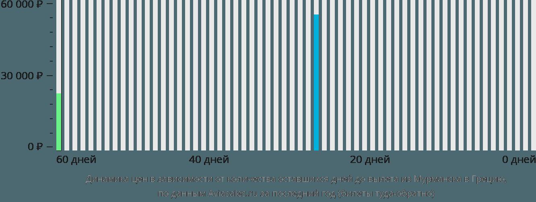 Динамика цен в зависимости от количества оставшихся дней до вылета из Мурманска в Грецию