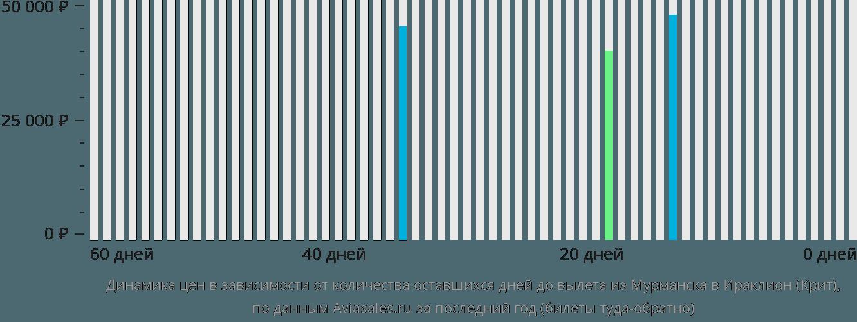 Динамика цен в зависимости от количества оставшихся дней до вылета из Мурманска в Ираклион (Крит)