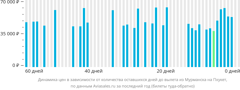 Динамика цен в зависимости от количества оставшихся дней до вылета из Мурманска на Пхукет