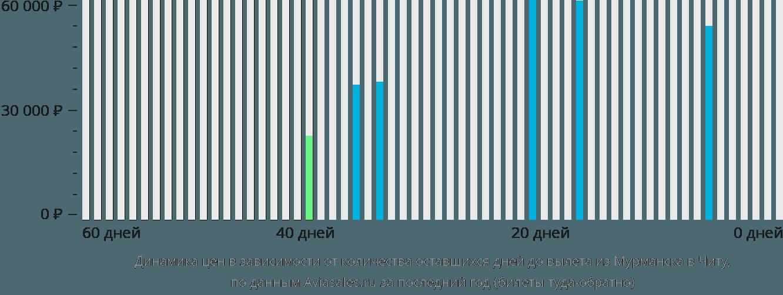 Динамика цен в зависимости от количества оставшихся дней до вылета из Мурманска в Читу