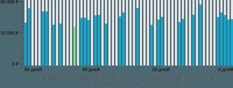 Динамика цен в зависимости от количества оставшихся дней до вылета из Мурманска в Киев