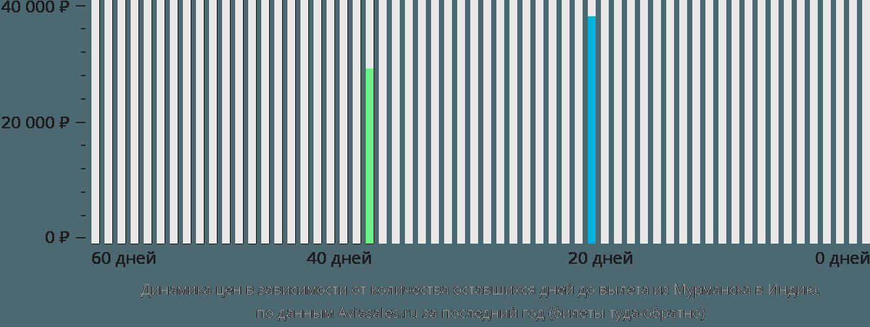 Динамика цен в зависимости от количества оставшихся дней до вылета из Мурманска в Индию
