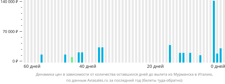 Динамика цен в зависимости от количества оставшихся дней до вылета из Мурманска в Италию