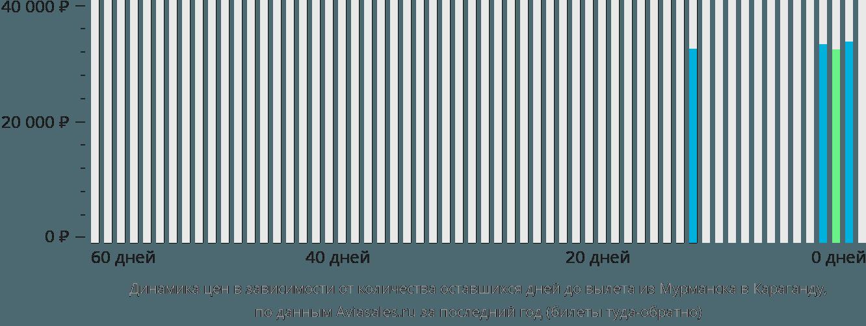 Динамика цен в зависимости от количества оставшихся дней до вылета из Мурманска в Караганду