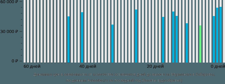 Динамика цен в зависимости от количества оставшихся дней до вылета из Мурманска в Хабаровск