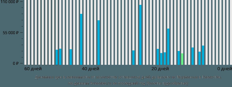 Динамика цен в зависимости от количества оставшихся дней до вылета из Мурманска в Казахстан
