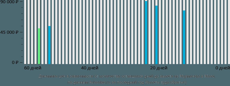 Динамика цен в зависимости от количества оставшихся дней до вылета из Мурманска в Мале