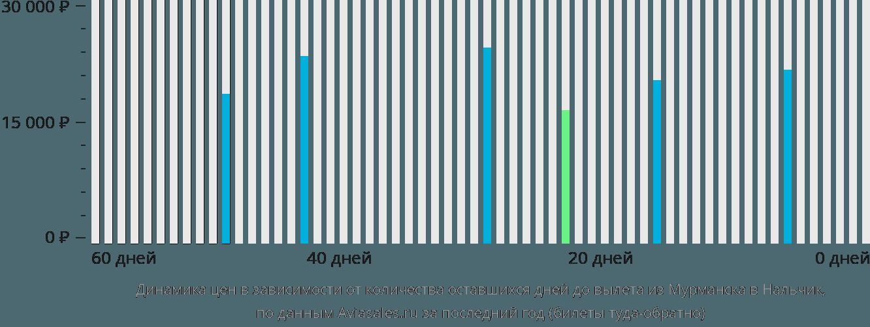 Динамика цен в зависимости от количества оставшихся дней до вылета из Мурманска в Нальчик