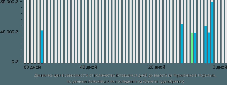 Динамика цен в зависимости от количества оставшихся дней до вылета из Мурманска в Норильск