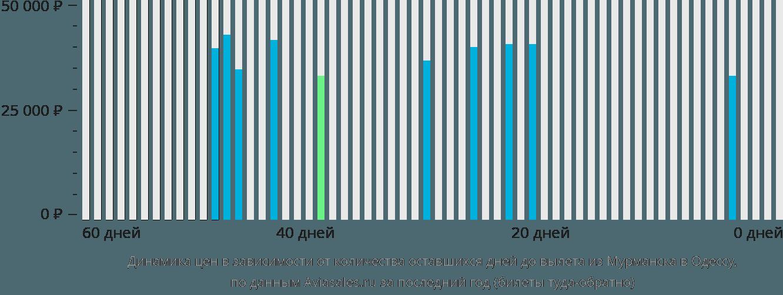 Динамика цен в зависимости от количества оставшихся дней до вылета из Мурманска в Одессу