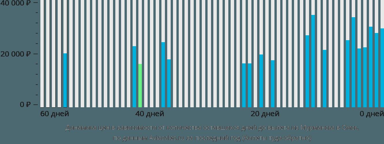 Динамика цен в зависимости от количества оставшихся дней до вылета из Мурманска в Омск