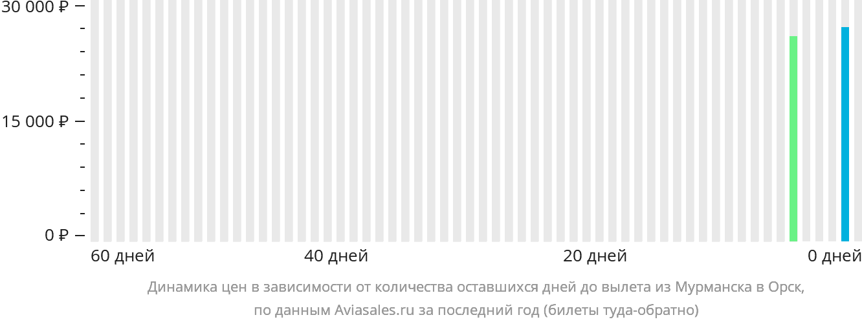 Динамика цен в зависимости от количества оставшихся дней до вылета из Мурманска в Орск