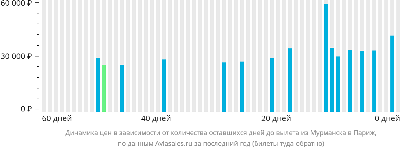 Динамика цен в зависимости от количества оставшихся дней до вылета из Мурманска в Париж