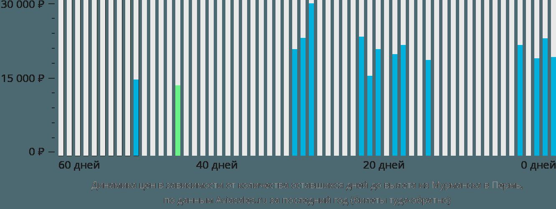 Динамика цен в зависимости от количества оставшихся дней до вылета из Мурманска в Пермь