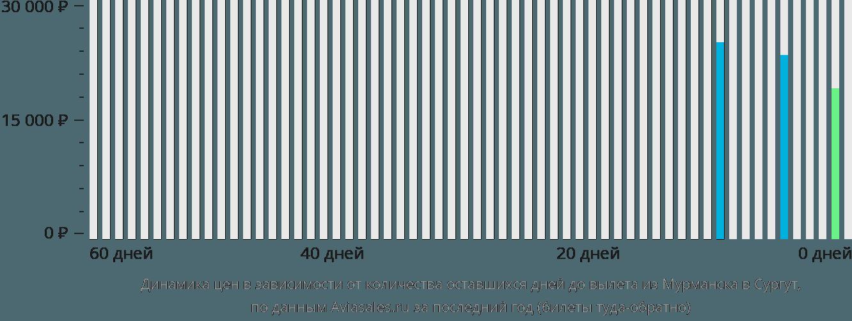 Динамика цен в зависимости от количества оставшихся дней до вылета из Мурманска в Сургут