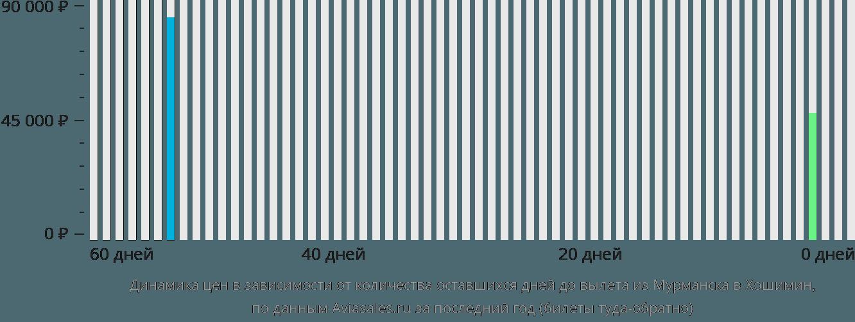 Динамика цен в зависимости от количества оставшихся дней до вылета из Мурманска в Хошимин