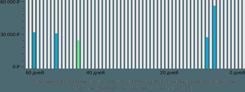 Динамика цен в зависимости от количества оставшихся дней до вылета из Мурманска в Стокгольм