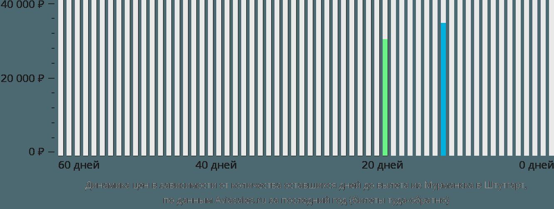 Динамика цен в зависимости от количества оставшихся дней до вылета из Мурманска в Штутгарт