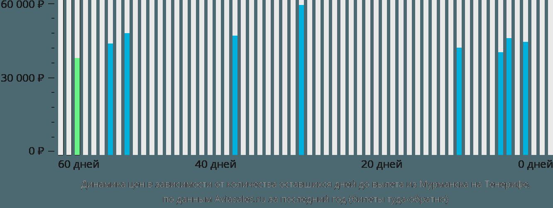 Динамика цен в зависимости от количества оставшихся дней до вылета из Мурманска на Тенерифе