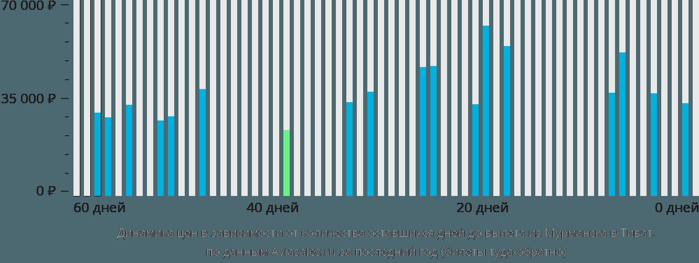 Динамика цен в зависимости от количества оставшихся дней до вылета из Мурманска в Тиват