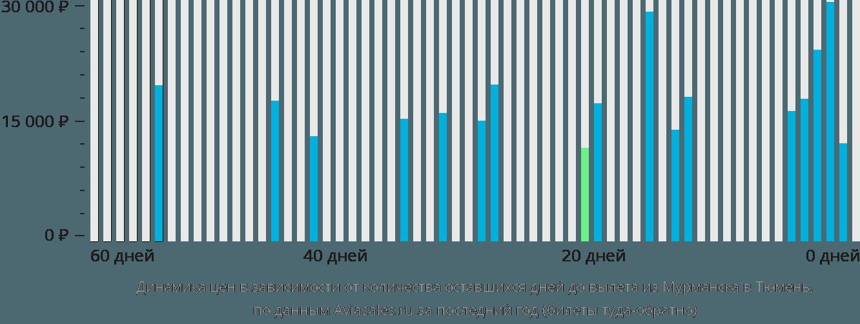 Динамика цен в зависимости от количества оставшихся дней до вылета из Мурманска в Тюмень
