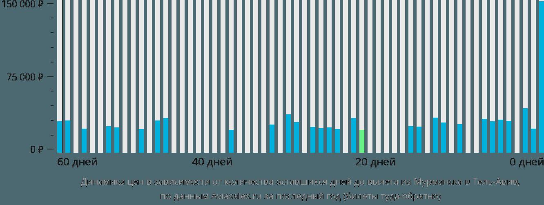 Динамика цен в зависимости от количества оставшихся дней до вылета из Мурманска в Тель-Авив