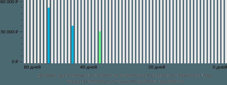 Динамика цен в зависимости от количества оставшихся дней до вылета из Мурманска в Тунис