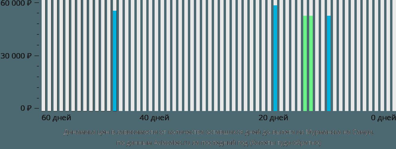 Динамика цен в зависимости от количества оставшихся дней до вылета из Мурманска на Самуи