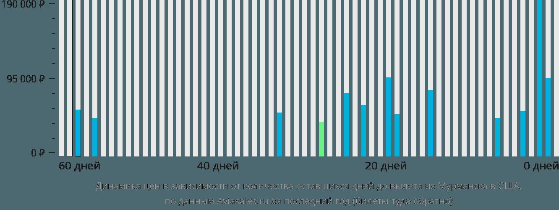 Динамика цен в зависимости от количества оставшихся дней до вылета из Мурманска в США
