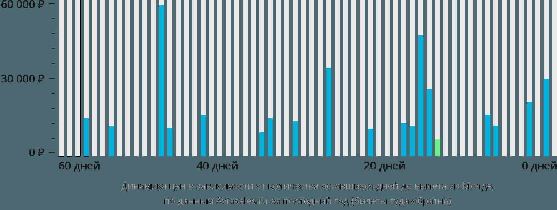 Динамика цен в зависимости от количества оставшихся дней до вылета из Молде