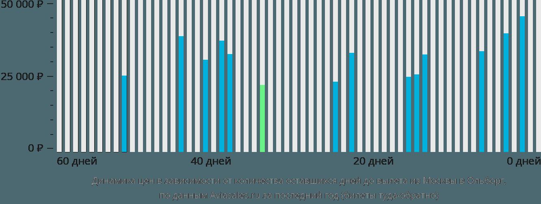 Динамика цен в зависимости от количества оставшихся дней до вылета из Москвы в Ольборг