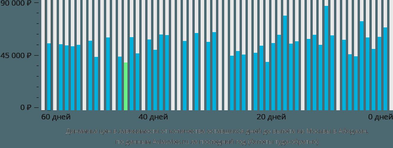 Динамика цен в зависимости от количества оставшихся дней до вылета из Москвы в Абиджан