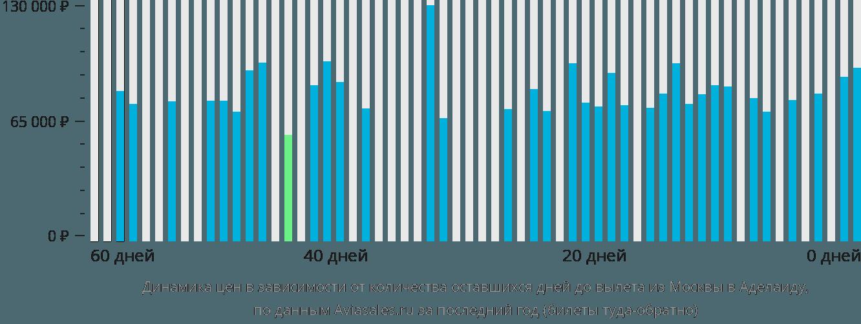 Динамика цен в зависимости от количества оставшихся дней до вылета из Москвы в Аделаиду