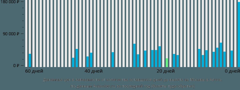 Динамика цен в зависимости от количества оставшихся дней до вылета из Москвы в Аяччо