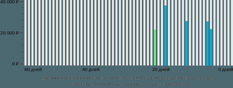 Динамика цен в зависимости от количества оставшихся дней до вылета из Москвы в Агры