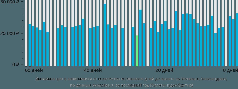 Динамика цен в зависимости от количества оставшихся дней до вылета из Москвы в Александрию