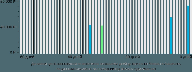Динамика цен в зависимости от количества оставшихся дней до вылета из Москвы в Амарилло