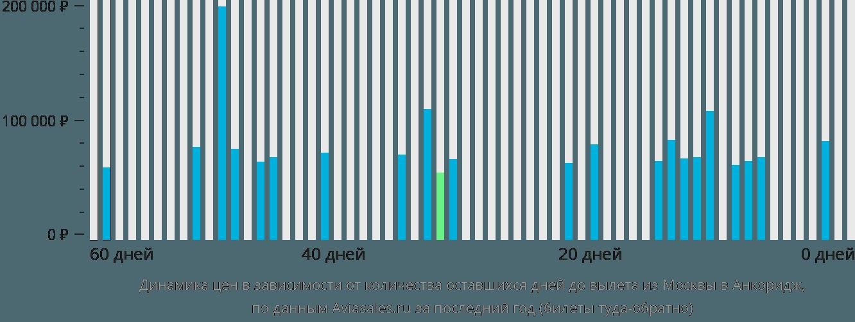 Динамика цен в зависимости от количества оставшихся дней до вылета из Москвы в Анкоридж
