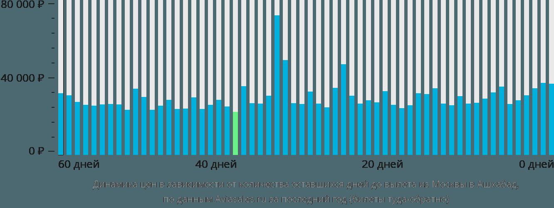 Динамика цен в зависимости от количества оставшихся дней до вылета из Москвы в Ашхабад