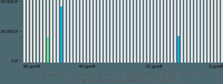 Динамика цен в зависимости от количества оставшихся дней до вылета из Москвы в Аспен