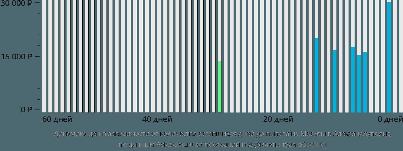Динамика цен в зависимости от количества оставшихся дней до вылета из Москвы в Александруполис