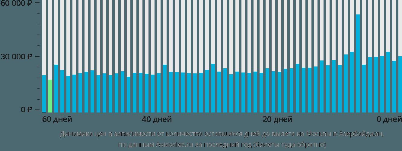 Динамика цен в зависимости от количества оставшихся дней до вылета из Москвы в Азербайджан
