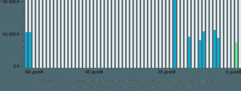 Динамика цен в зависимости от количества оставшихся дней до вылета из Москвы в Буркину-Фасо