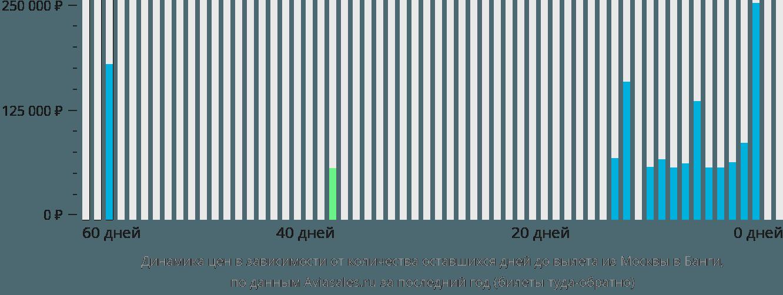 Динамика цен в зависимости от количества оставшихся дней до вылета из Москвы в Банги