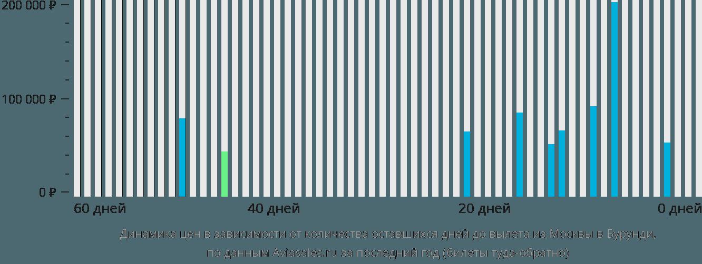 Динамика цен в зависимости от количества оставшихся дней до вылета из Москвы в Бурунди