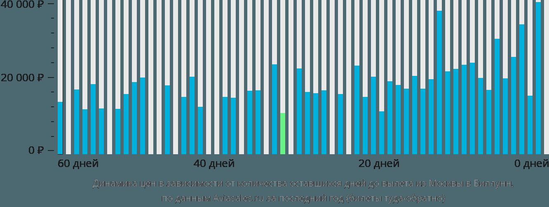 Динамика цен в зависимости от количества оставшихся дней до вылета из Москвы в Биллунн