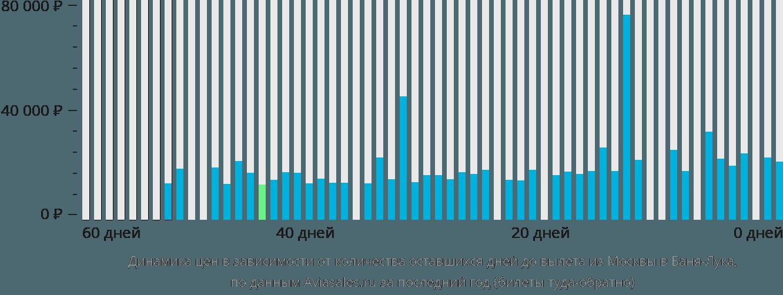 Динамика цен в зависимости от количества оставшихся дней до вылета из Москвы в Баня-Луку