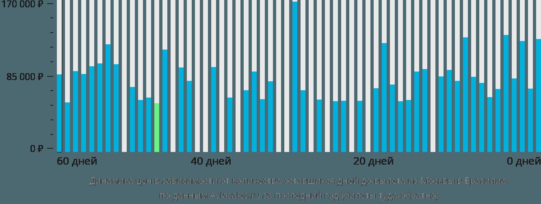 Динамика цен в зависимости от количества оставшихся дней до вылета из Москвы в Бразилиа